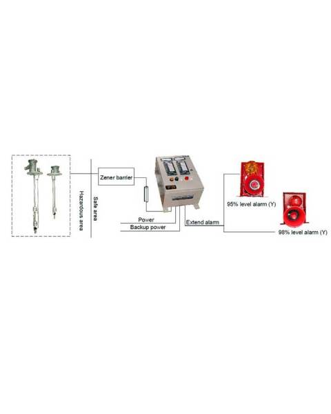 RDLM-04-LS Cargo hold high/overfill alarm system