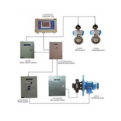 RD-ODME-IIA system