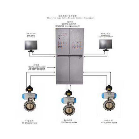 Hệ thống điều khiển van điện từ xa tự động hãng Rongde