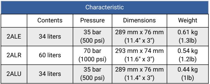 Calgaz 2AL Characteristic