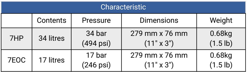 Calgaz 7HP Characteristic