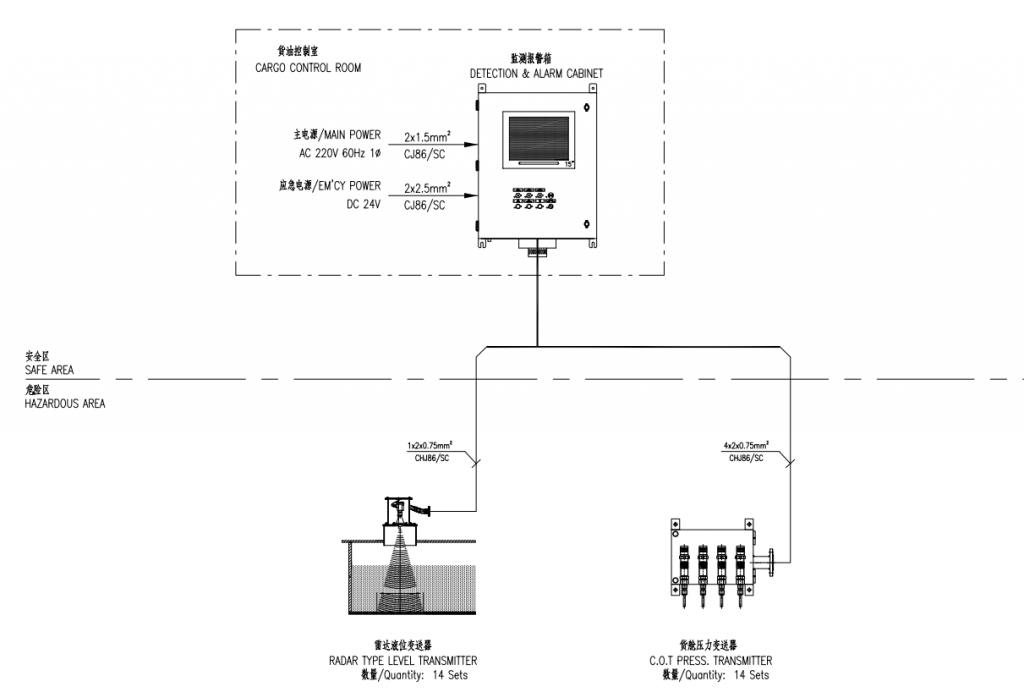 Radar continuous level monitoring system for Oil / Chemical tanker