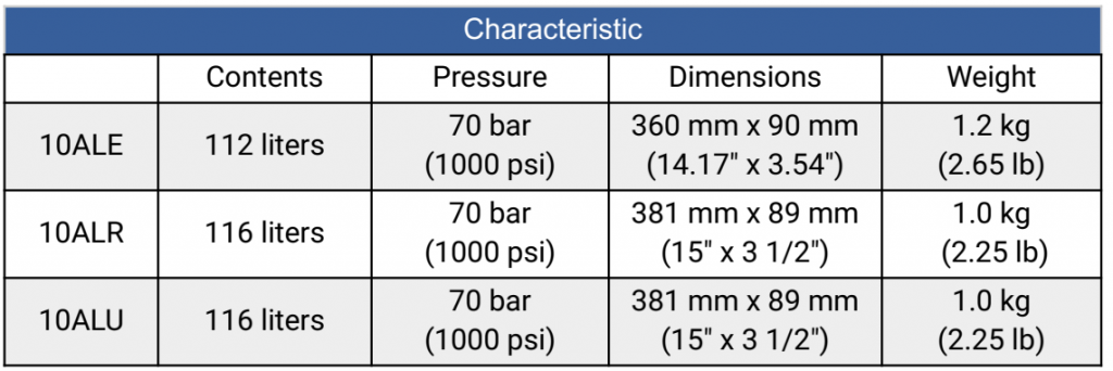 Calgaz 10AL Characteristic